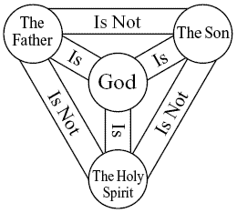 Did The Early Church In The First 300 Year's Believe In The Trinity?