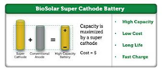 Breakthrough discovery Battery Charging Technologies