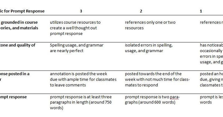 ddba 8006 discussion posting response rubric Please refer to the syllabus for assignment requirements and the discussion rubric for additional support when essay questions contain multiple parts (ex:.