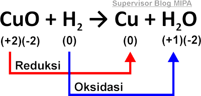 Penggunaan Bilangan Oksidasi Pada Reaksi Redoks Contoh Soal Dan Pembahasan Blog Kimia