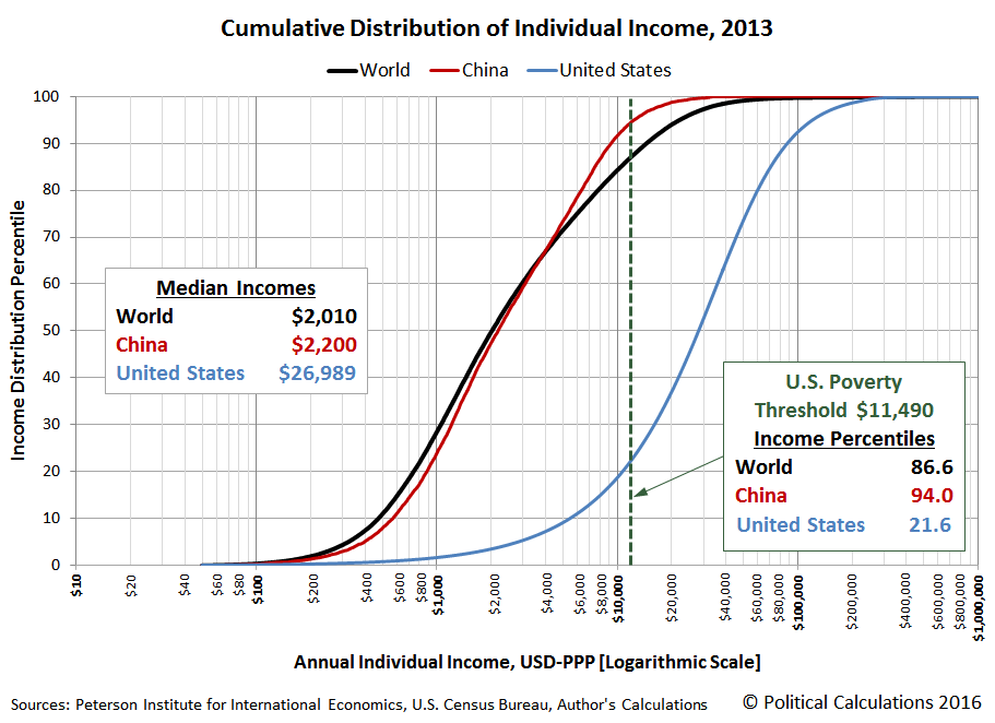 Cumulative Distribution of Individual Income, 2013