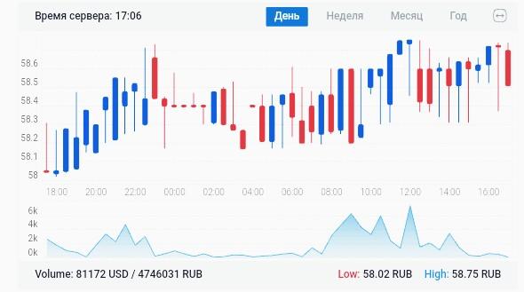 График биржи криптовалют Эксмо