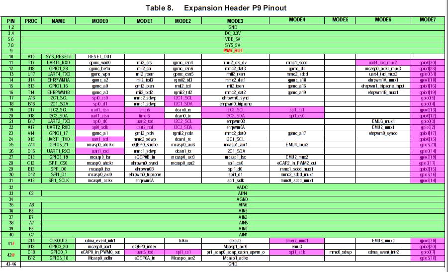 FongBone: BeagleBone Black SPI, I2C, UART, GPIO learning notes