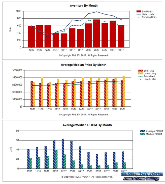 Charts of Vancouver WA Home Sales Trends in September 2017