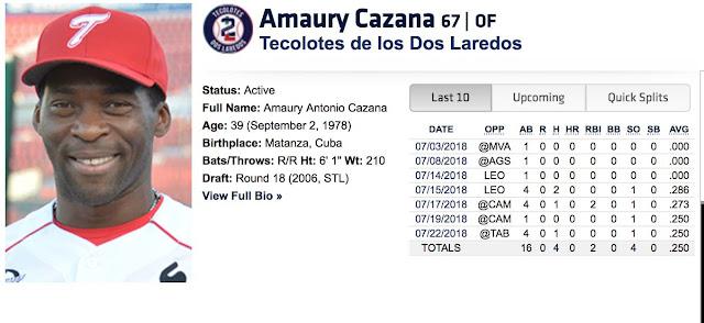 Cazaña bateó .296 de average, 121 jonrones y 451 impulsadas en nueve temporadas con los Cocodrilos de Matanzas