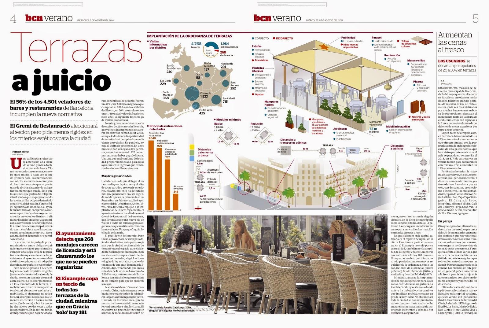 La Buena Prensa Terrazas En Barcelona