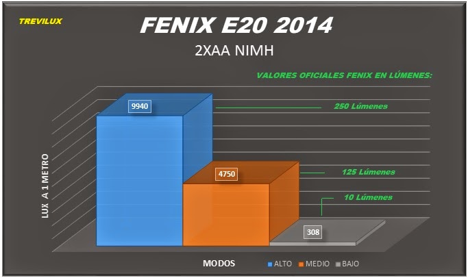 Fenix E20 2014 Motion Control power graphic