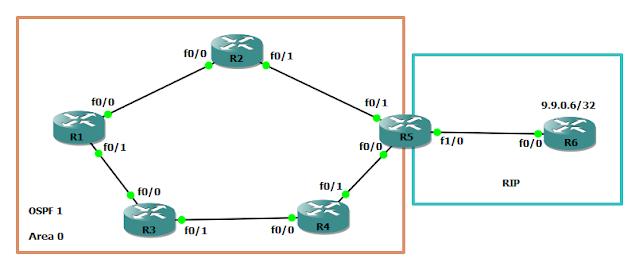 OSPF Forward Metric Concept