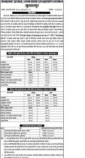 UP BTC 2014 Sultanpur 2nd cut off
