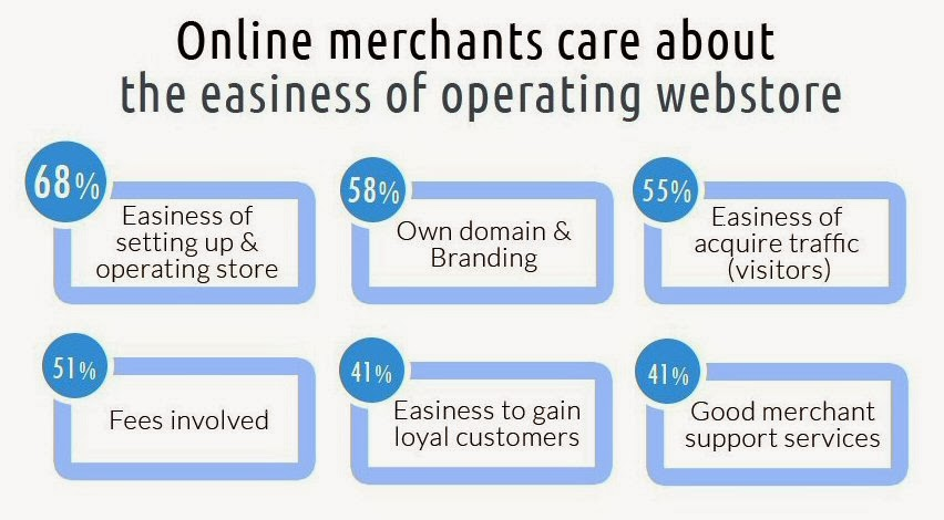 68% of online merchants care about the easiness of operating webstore