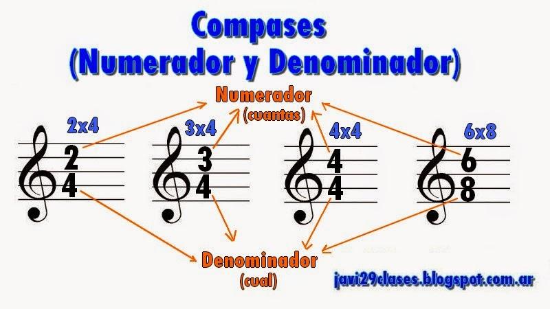compases, compás, numerador y denominador, los mas comunes