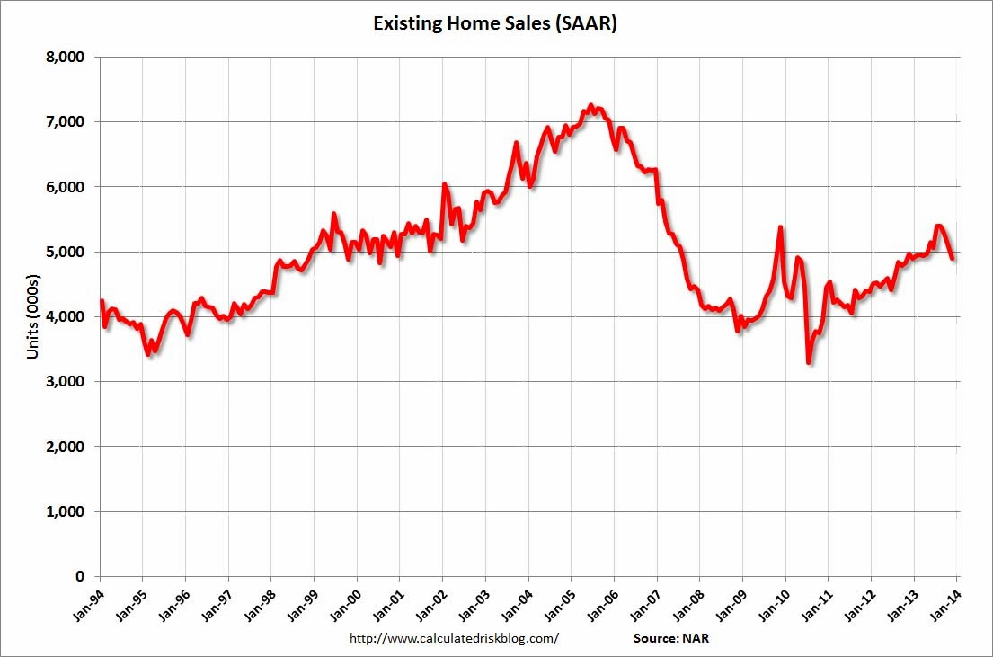 Existing home sales/ www.calculatedriskblog.com