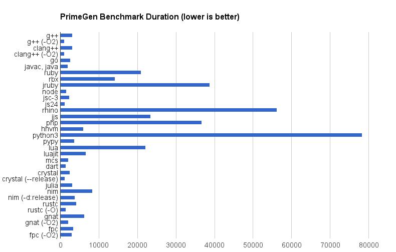 Programming Rants: Prime Number Generator Benchmark