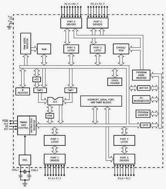 Sukses dan sukses !!!!: Mikrokontroler Lengkap
