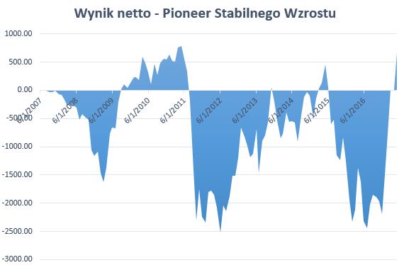 Najgorszy fundusz stabilnego wzrostu 2017 - Pioneer Stabilnego Wzrostu