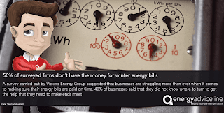 50 per cent of surveyed firms can't pay energy bills