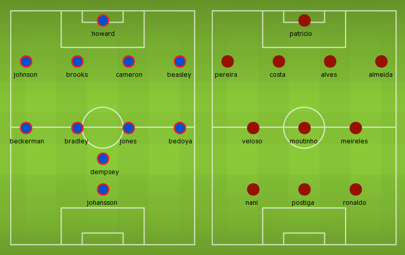 Possible Lineups: USA vs Portugal