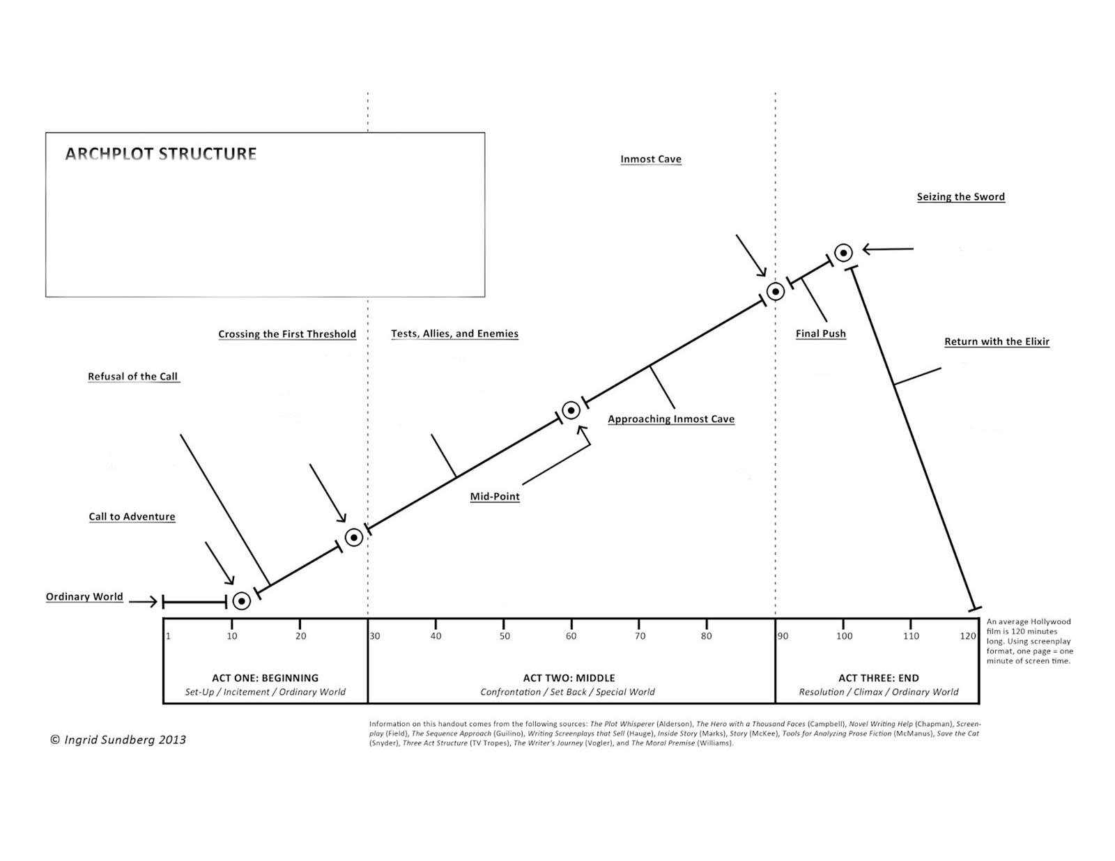 Plot Diagram Fill In Delco Car Radio Stereo Audio Wiring Jacob Romeo Edu