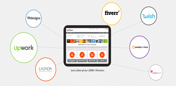 Get Paid from Payoneer