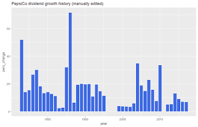 PepsiCo dividend growth history (manually edited)