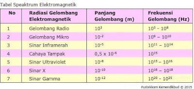 Pengertian Elektromagnetik, Radiasi, Gelombang dan Manfaatnya