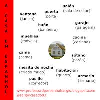 A CASA EM ESPANHOL, dicas de espanhol, aprender espanhol, curso de espanhol, vocabulário espanhol, espanhol