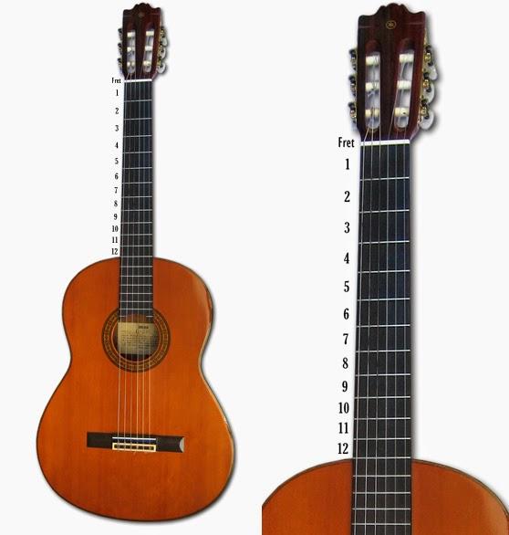 Cara belajar membaca tablature gitar