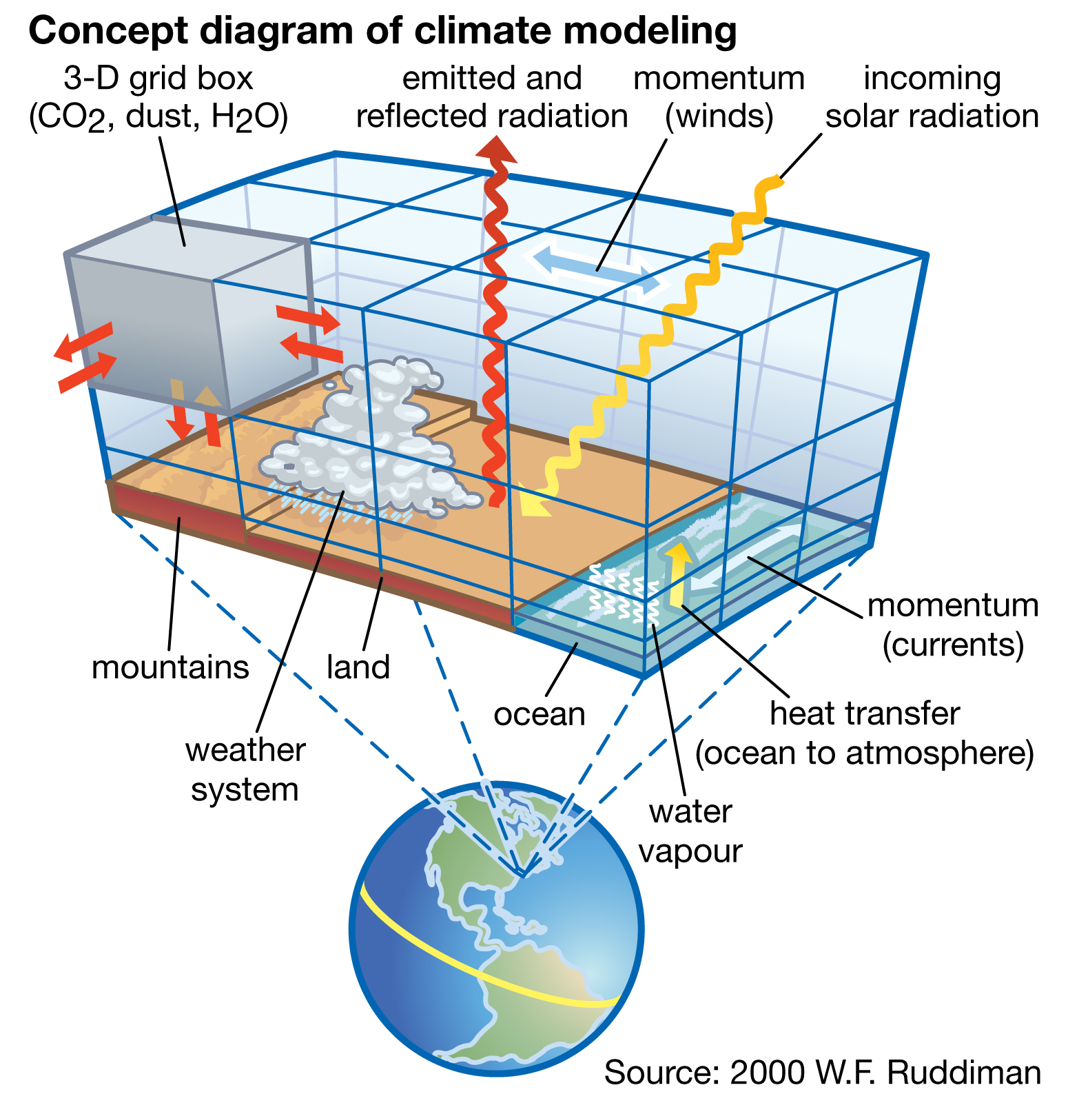 3 types of rainfall diagrams trailer towing socket wiring diagram measuring the global warming