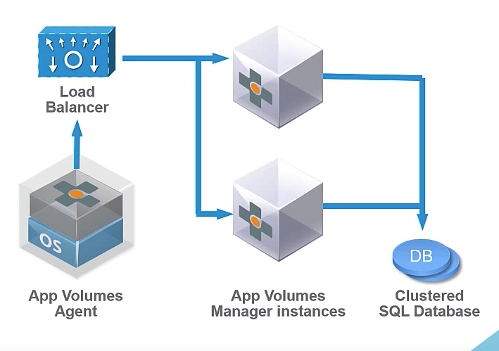 Lets virtualize back to basics part 15 understanding vmware app when working with vmware app volumes there are various components like app volumes manager is a server vm which helps us to provide dashboard for the ccuart Choice Image