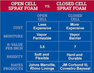 Open Cell & Closed Cell Spray Foam Insulation By The Hayes Company