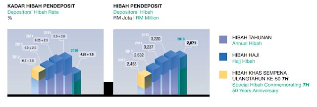 laporan kewangan tabung haji