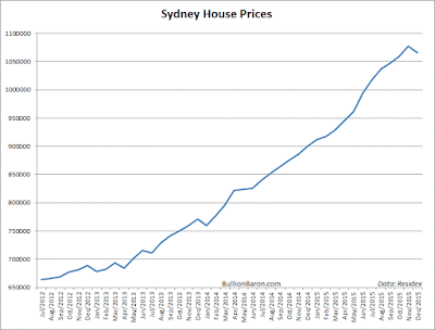 Sydney%2BHouse%2BPrices.png