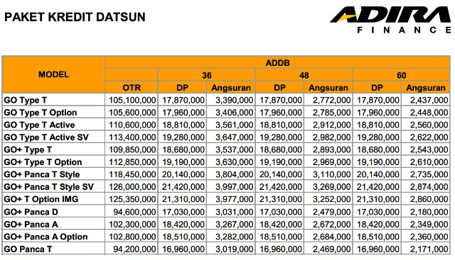 Price List Datsun Go