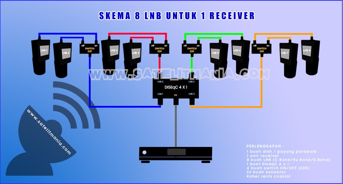 Cara Setting 8 LNB untuk 1 Receiver