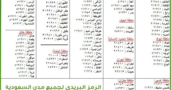 أرقام الرمز البريدي لجميع مدن السعودية Saudi Postal Code Zip