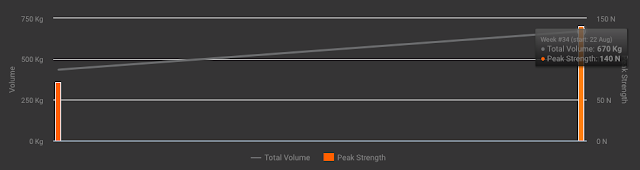 Beast Sensor Wearables Tech Single Leg Split Squat Strength Chart Graph