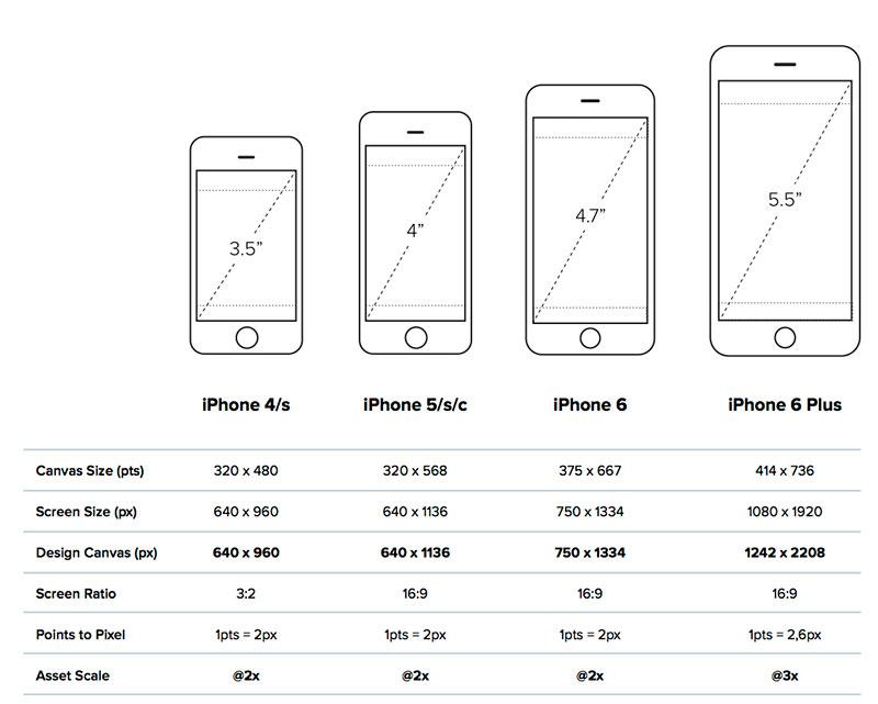 水瓶的教學網: iphone 6尺寸規格