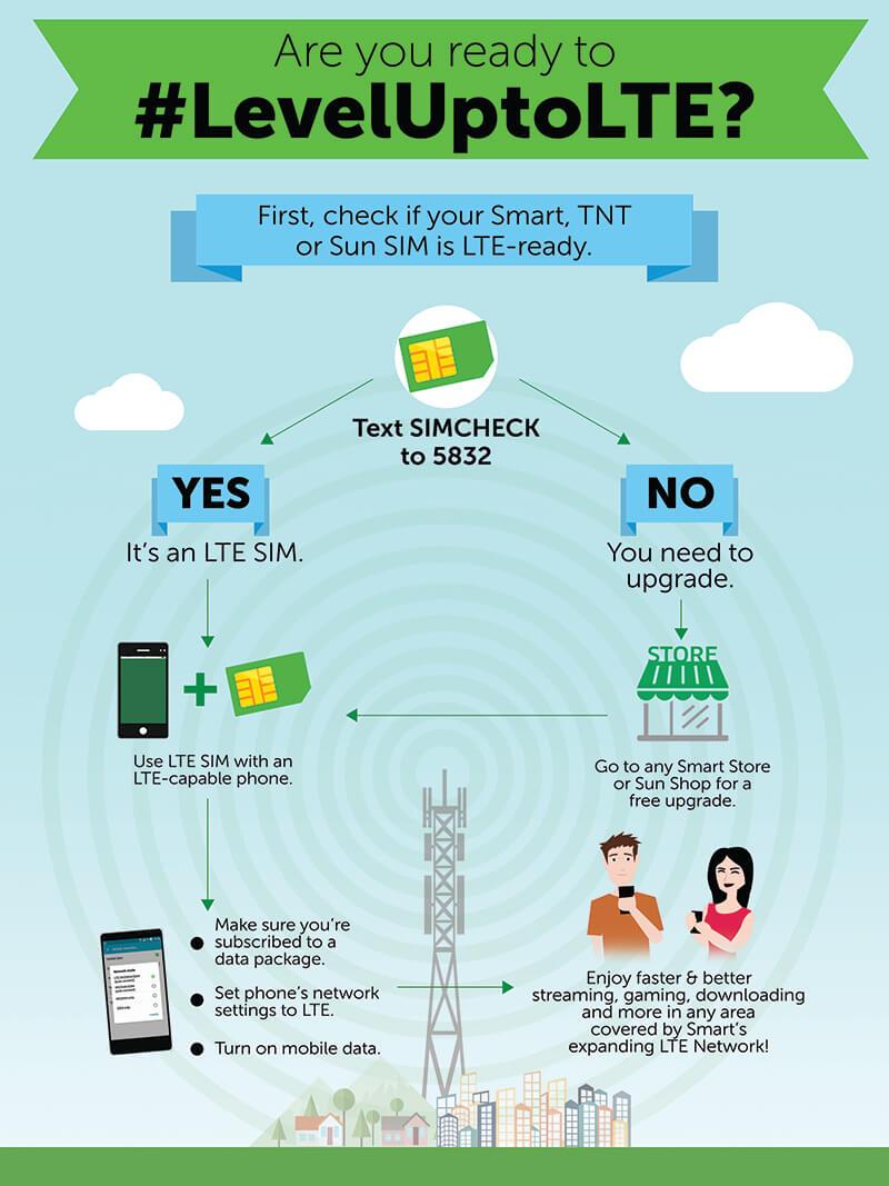 Smart launches LTE SIM check via SMS