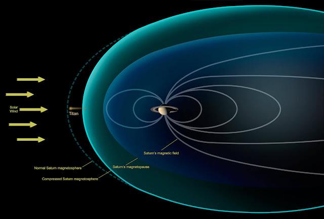 Saturn's magnetosphere