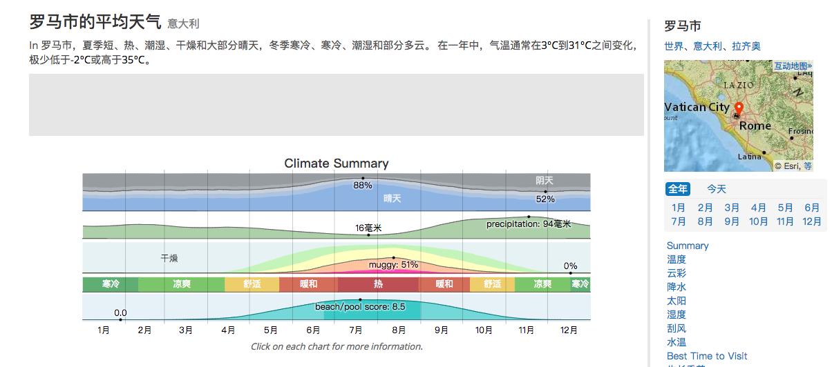 規劃旅行最需要天氣網站 Weather Spark 各城市全年天氣預測