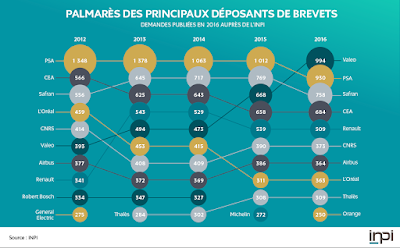 Top 10 des déposants de brevets en France en 2016