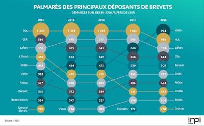 Top 10 des déposants de brevets en France en 2016