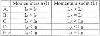 momen inersia dan momentum sudut