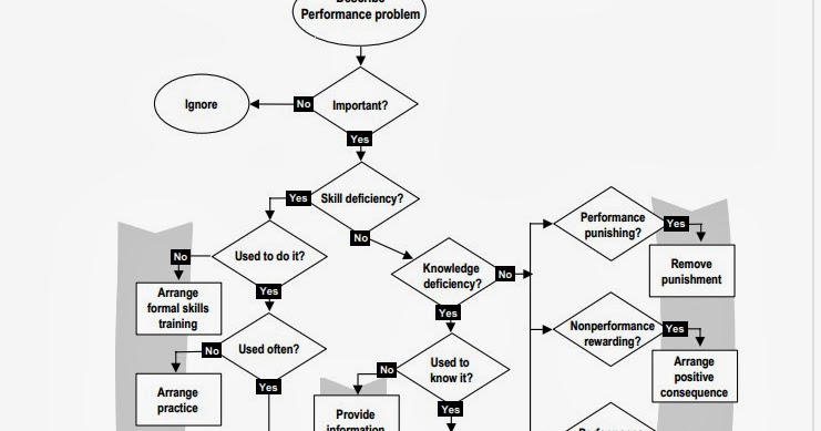 MAIT: Analyzing Performance Problems Mager and Pipe
