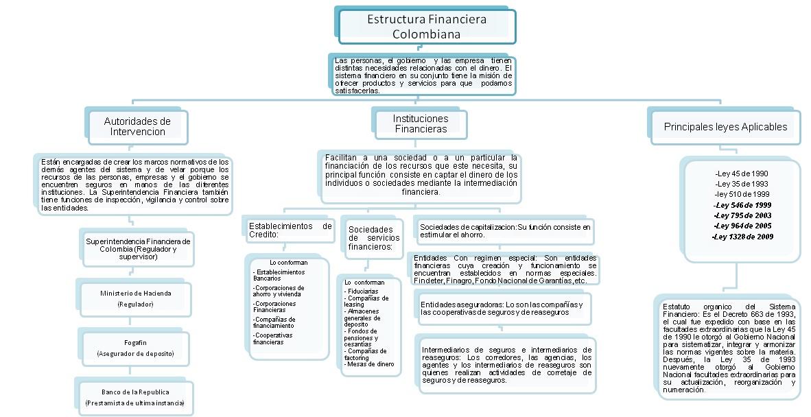Estructura Financiera Colombiana Mapa Conceptual Estructura