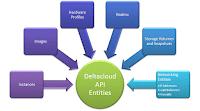 Apache Deltacloud API