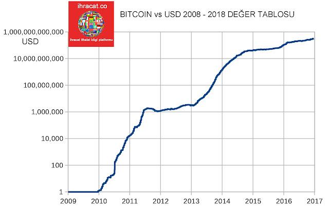bitcoin deger, bitcoin rakam