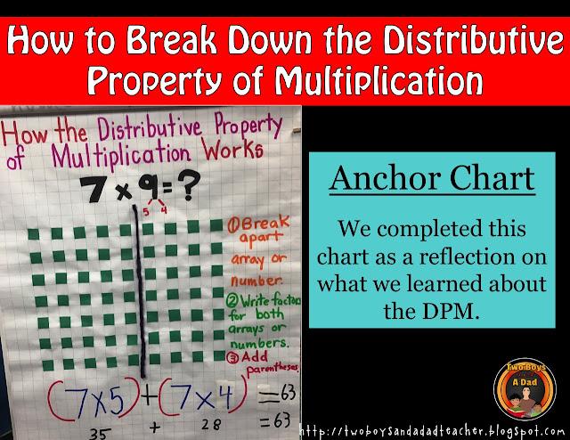 break down the distributive property of multiplication