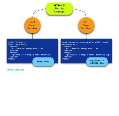 Menjadi Lebih Baik: PERBEDAAN HTML 5 DENGAN HTML SEBELUMNYA
