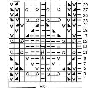 diagrama grafico silvana tim